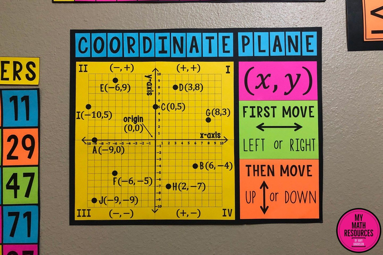 4 Quadrant Coordinate Plane Poster Amp Handout