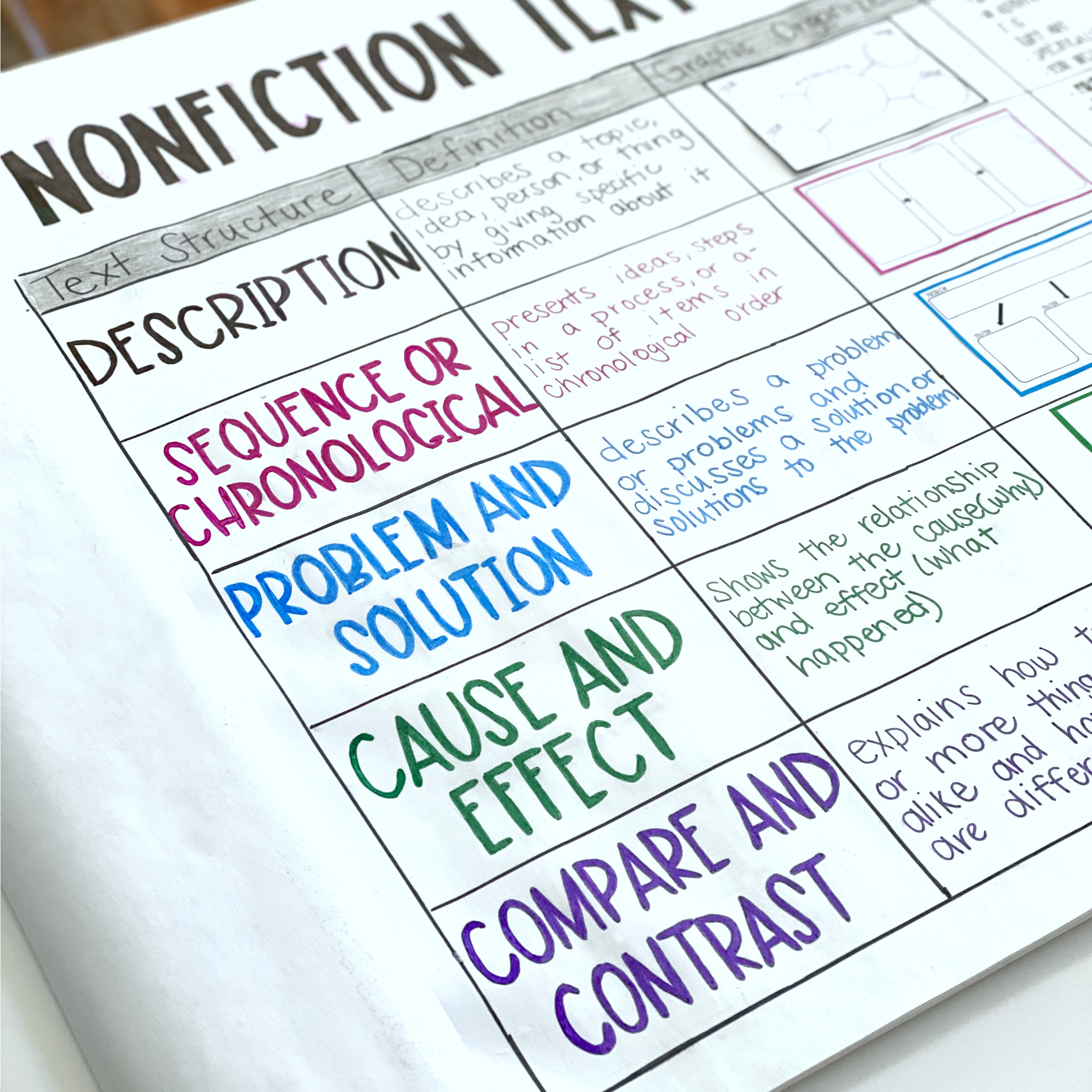 medium resolution of My Best Resources and Tips for Nonfiction Text Structure -   Text structure  anchor chart