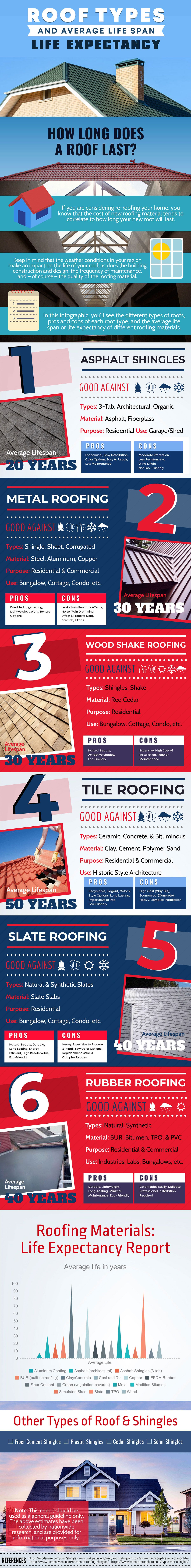 Infographic How Long Do Different Roofing Materials Last Roof Types Roof Styles Roofing Materials