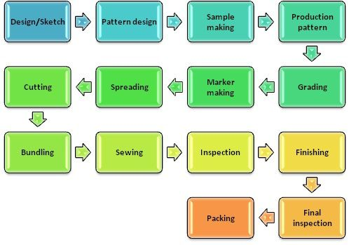 Pin By Lara Osment On Fashion Design Process Flow Chart Fabric Design Sketch