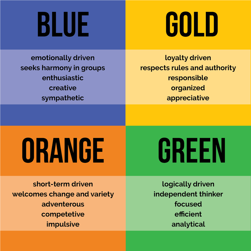 Image result for four colors personality test