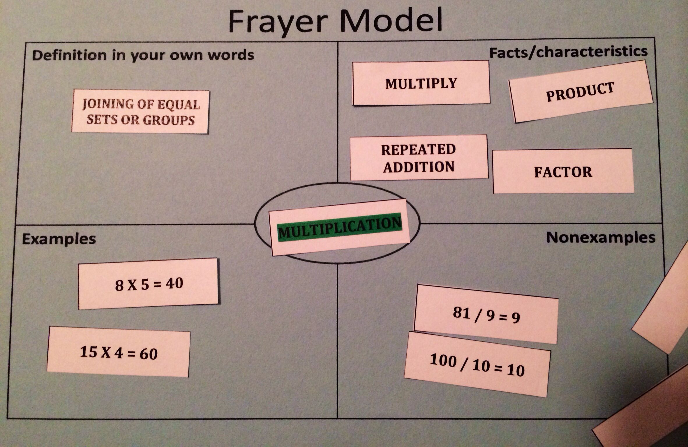 Interactive Frayer Model Give Students Strips Of Paper