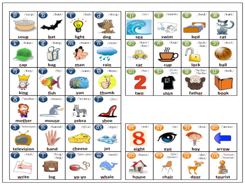 English Phonetic Symbols Chart