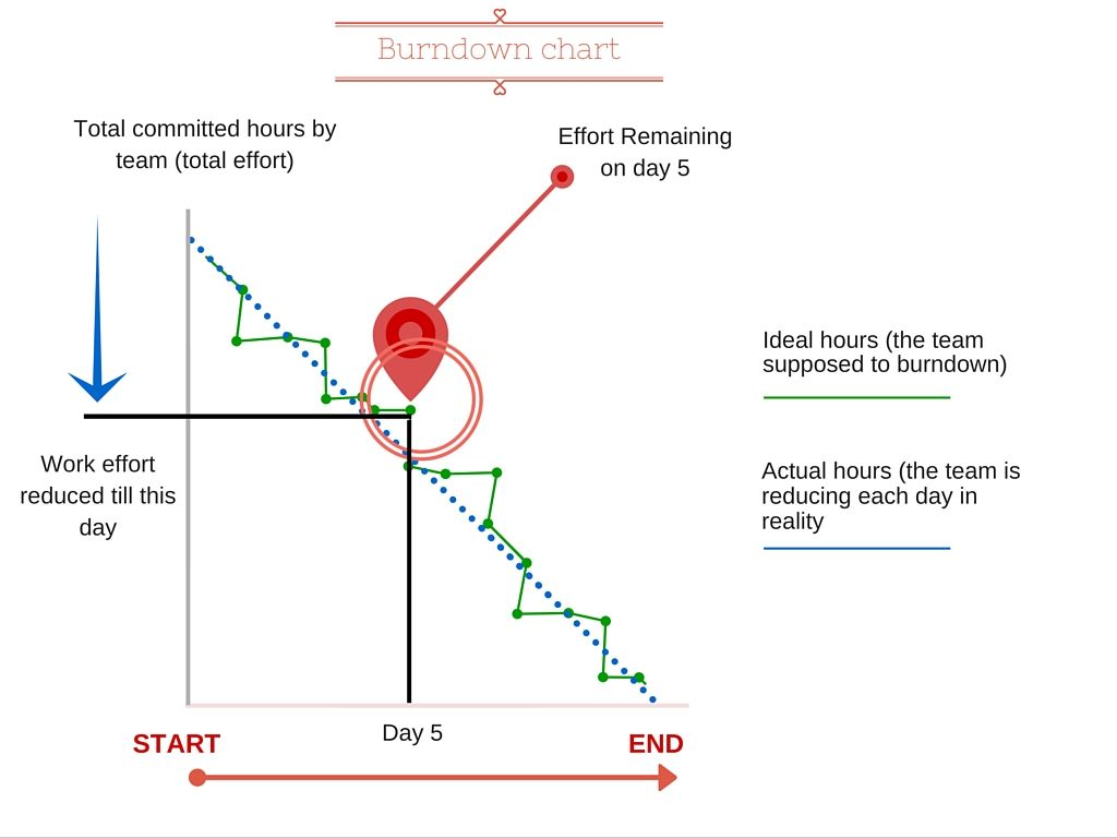 Understanding Burndown Chart In Agile Scrum Methodology  Agile