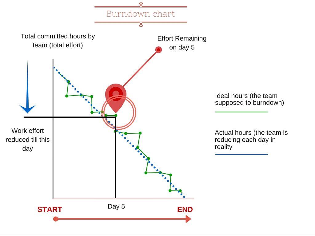 Understanding burndown chart in agile scrum methodology also my matrix rh pinterest