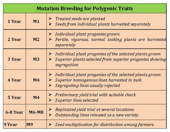 Mutation Breeding Oligogenic Vs Polygenic Traits Plant Breeding