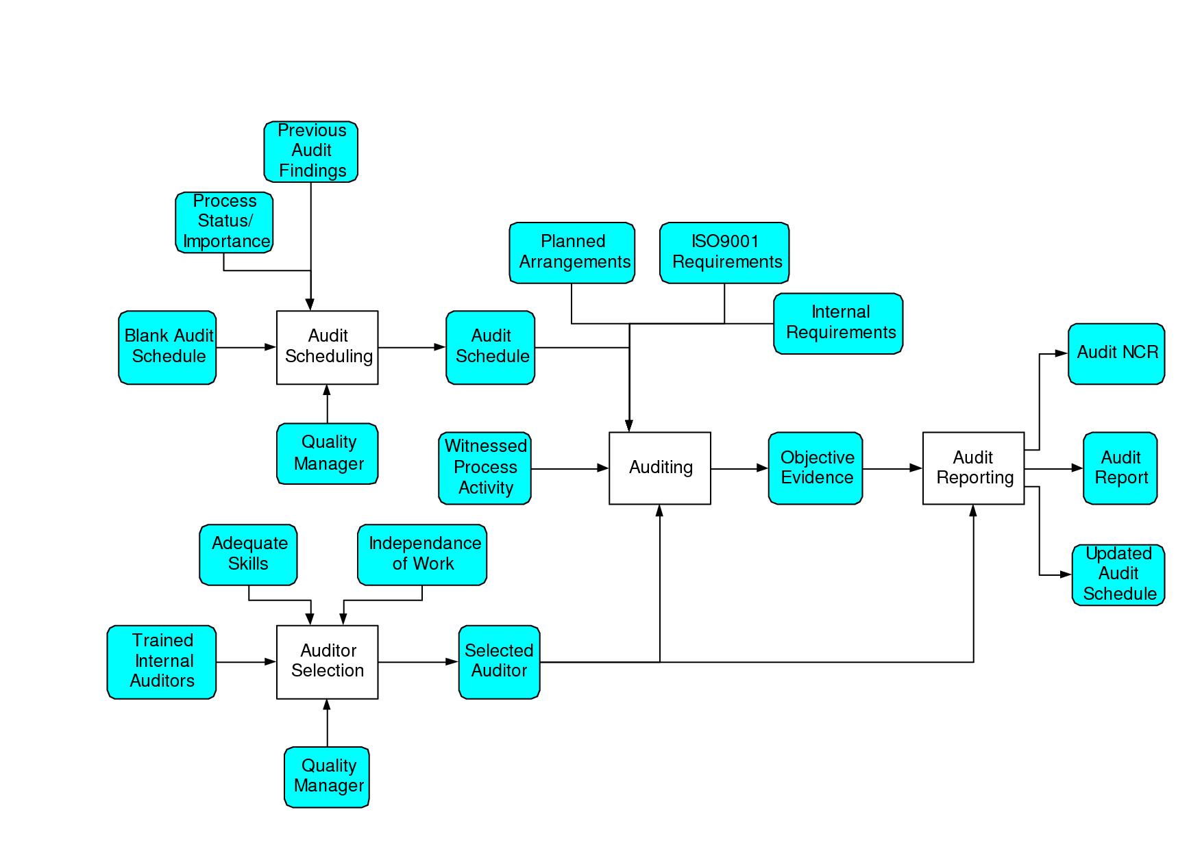 hight resolution of internal audit flow chart