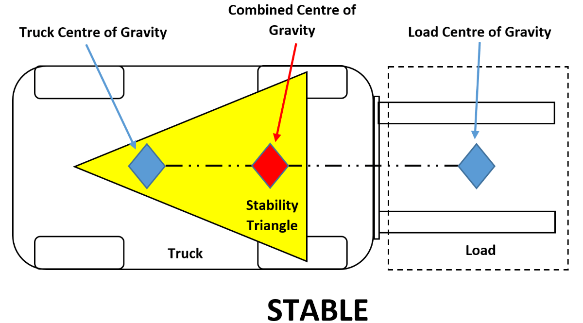 Stability Triangle For Forklifts Stable Forklift Safety