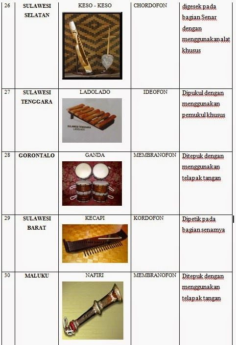 List Of Traditional Instruments Of Music In Indonesia Music