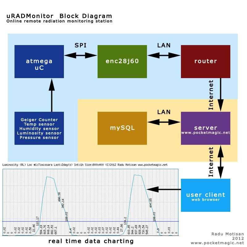 Uradmonitor Online Radiation Monitoring Station Pocketmagic Radiation Humidity Sensor Station