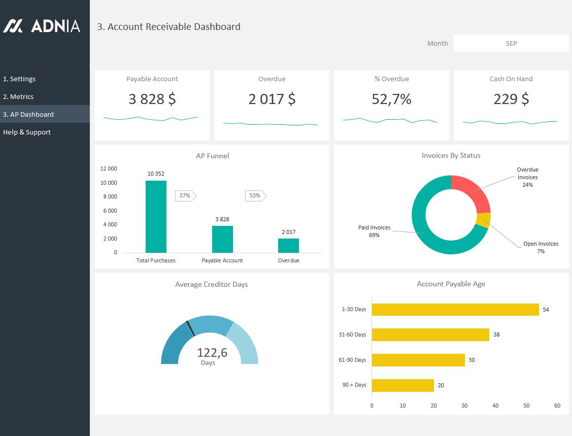 Accounts Receivable Dashboard Template Adnia Solutions Painel Financeiro Contas A Receber Design De Aplicativos