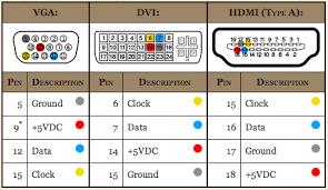 Vga To Rca Diagram Vga To Rca In 2020 Hdmi Vga Electronics Basics