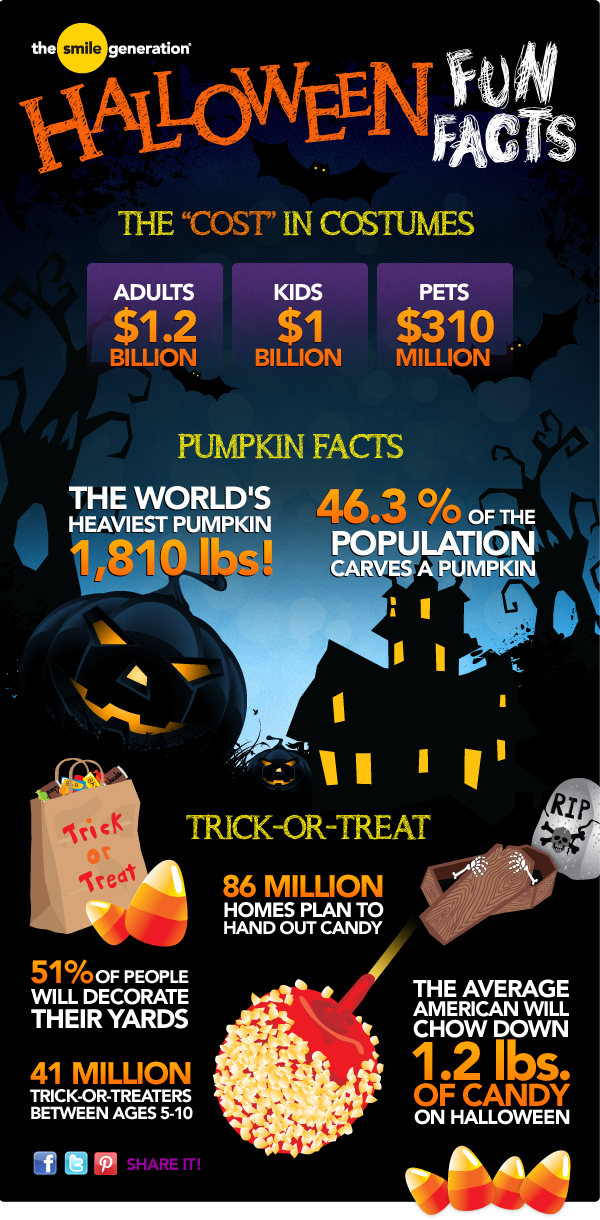 Exactly how many pounds of candy does the average American