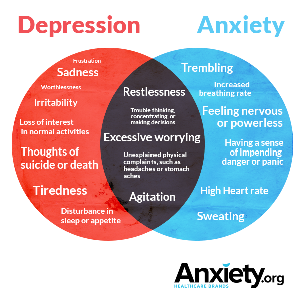depression and anxiety symptoms often tend to overlap especially in