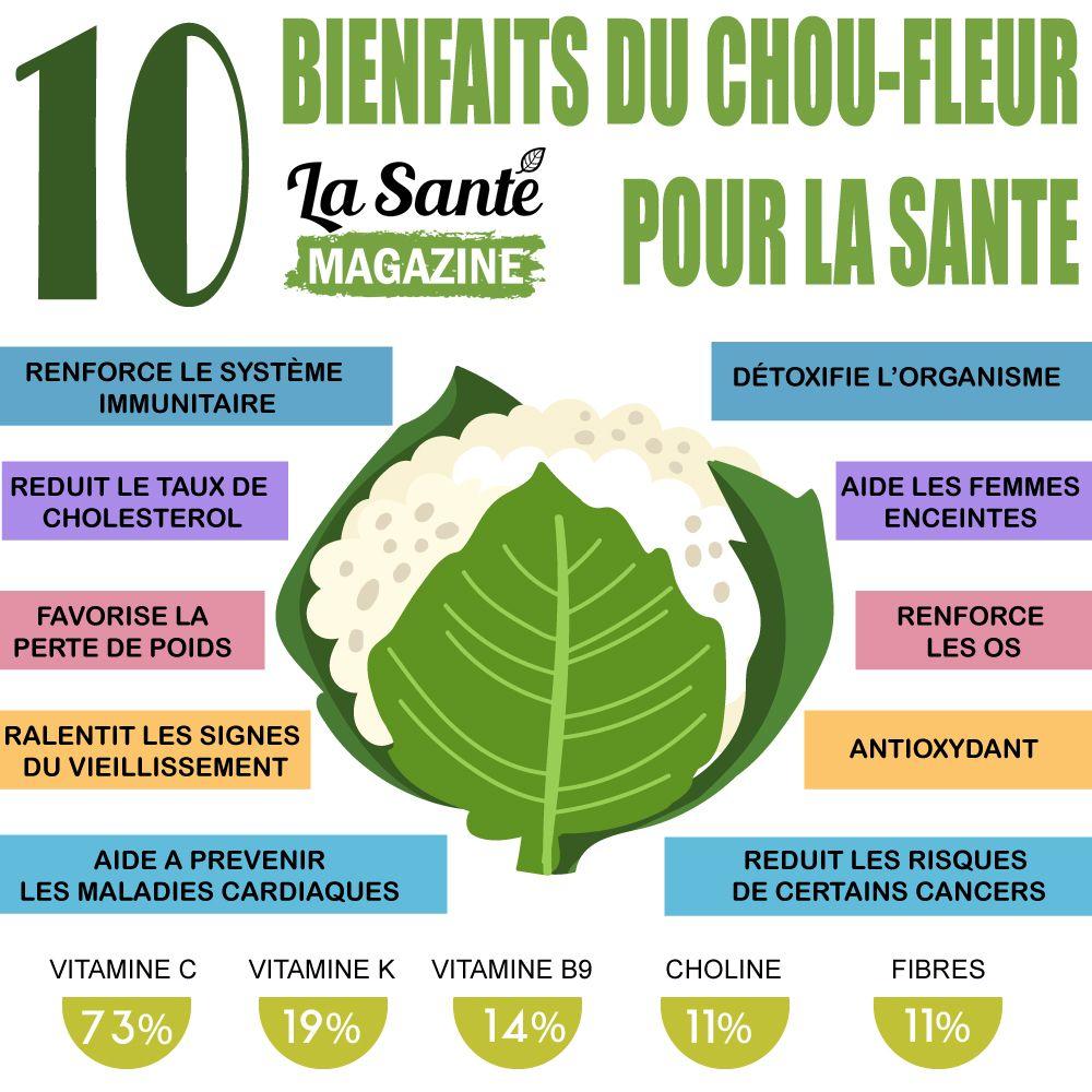 10 Bienfaits Du Chou Fleur Pour La Sante Lasantemag Sante