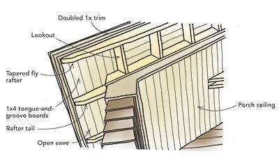 Exposed Eave How Install 3 4 Decking Directly To Rafters Overlay Decking With 1 2 Cdx Or Add Diaphragm To Roof Then Pa Exposed Rafters Roof Detail Rafter