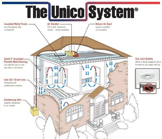 The Unico System Is A High Velocity Air Conditioning