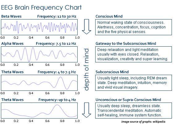 Subconscious Programming Brainwaves For Brain Healing – Fondos de