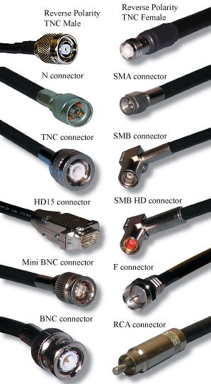 Coaxial Cable Connector Types Electronics Basics Diy Electronics Ham Radio Antenna