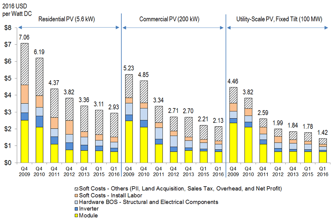 Nrel Report Shows U S Solar Photovoltaic Costs Continuing To Fall In 2016 Solar Pv Solar Cost Solar