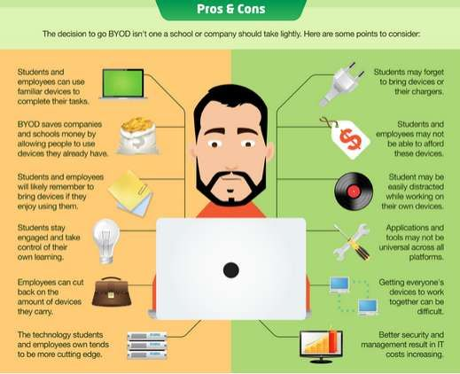 Tech Usage Infographics Byod Bring Your Own Device Ipad Learning