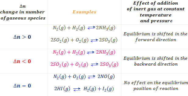 Le Chatelier S Principle Le Chatelier S Principle Principles Chemical Changes
