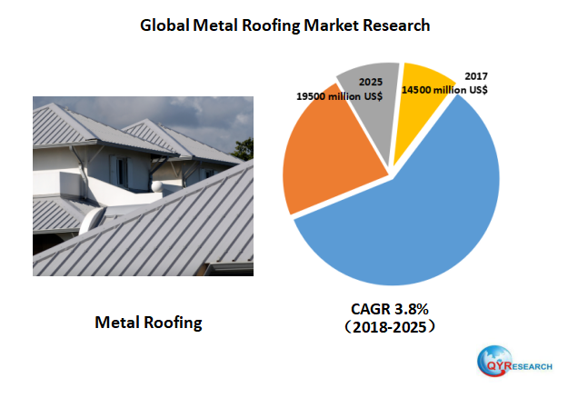 The Global Metal Roofing Market Is Valued At 14500 Million Us In 2017 And Will Reach 19500 Million Us By The End Of 2025 Growin Roofing Marketing Metal Roof