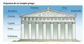 Templo Griego Cultura De Grecia Grecia Arquitectura Historia De La Arquitectura