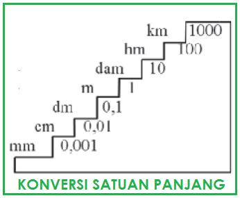 Satuan Panjang Mengubah Km Hm Dam M Dm Cm Mm Soal Konversi Satuan Matematika Satuan
