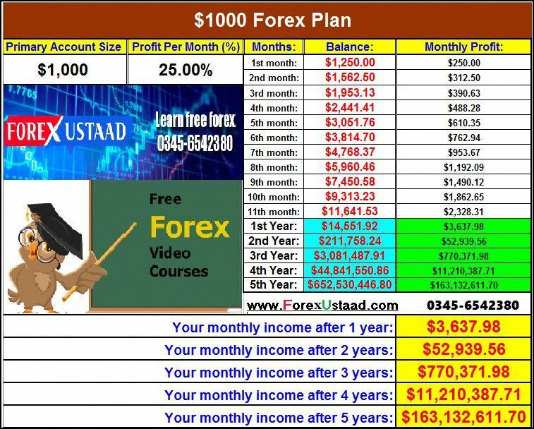 Learn To Trade Forex Forex Trading Training Forex Trading