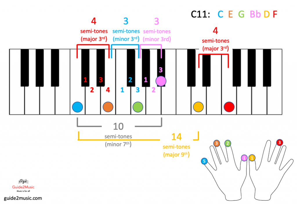 Learn How To Play Eleventh Chords On The Piano Piano Chords Learn Piano Chords Learn Piano