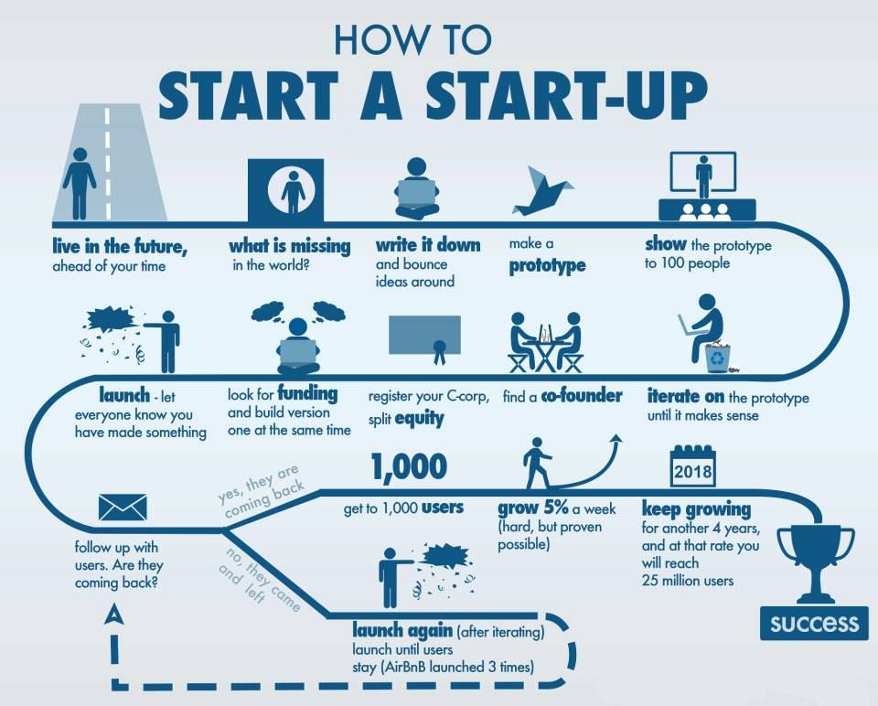 Layla Haroon on Startups and Business - startup business plan