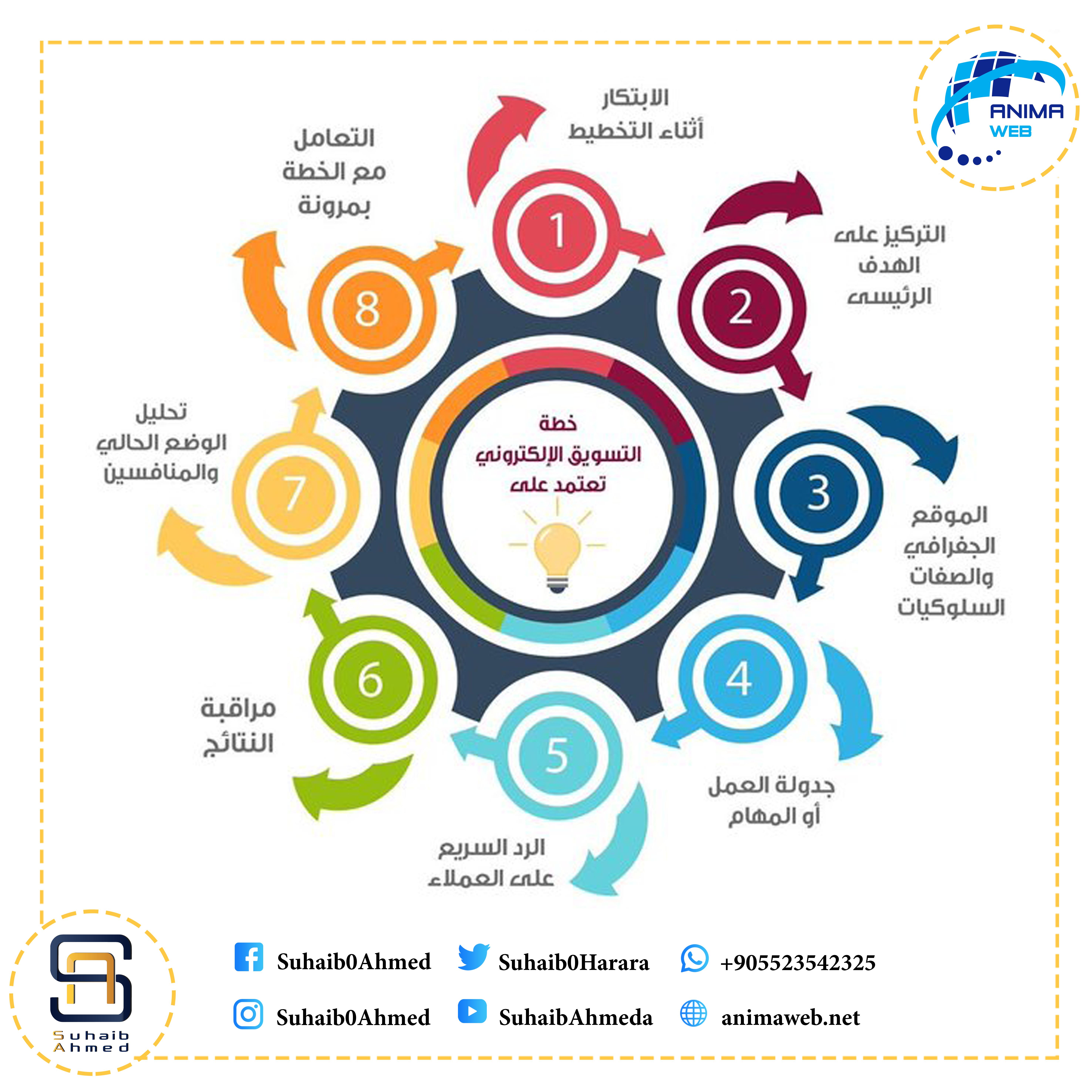 خطة التسويق الالكتروني تعتمد على الكثير من النقاط الهامة Marketing Strategy Social Media Instagram Marketing Digital Marketing