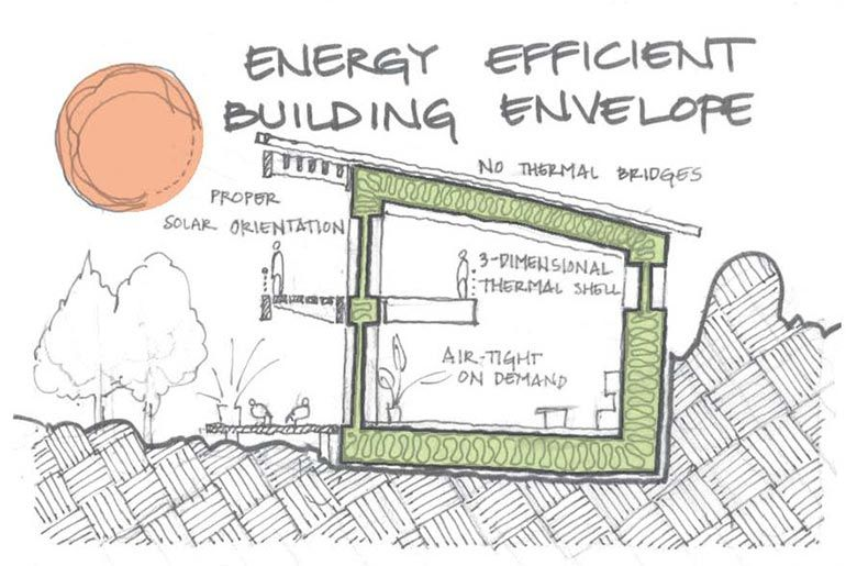 Passive Houses result in ultra-low energy buildings that require ...