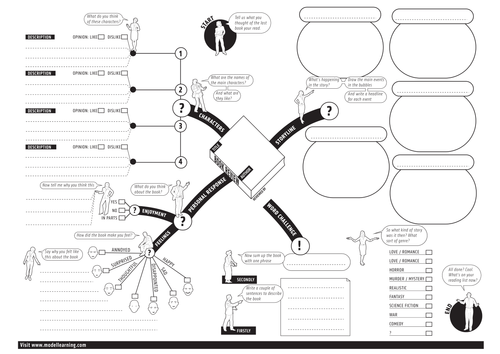 This is a blank mind map worksheet for creating a book review book review mind map ibookread PDF