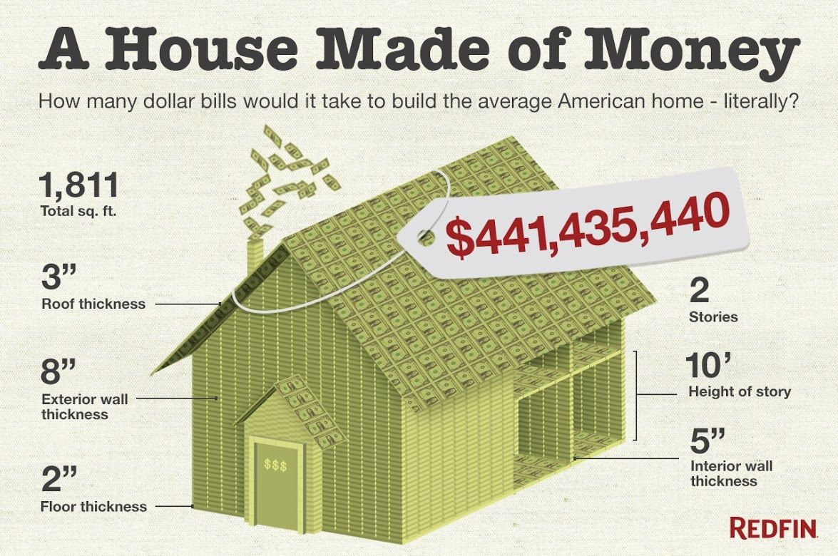 How Much Does A House Of Money Really Cost Story House Building A House Small Apartment Building Design