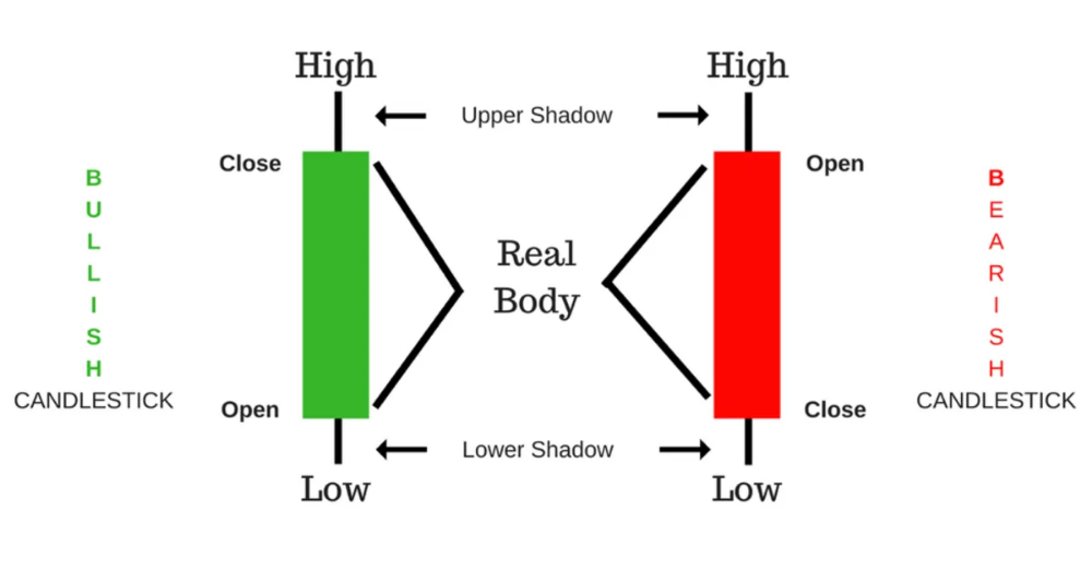 Candlestick Patterns Pdf Free Guide Download In 2020 Candlesticks Red Candles Candle Meaning