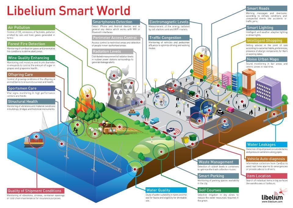 Libelium Smart World Infographic Big Jpg 960 683 Smart Building Smart City Iot