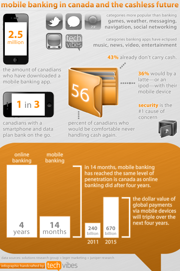 Smartphones are taking over wallets in Canada [Infographic