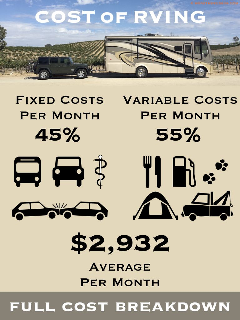 Rv Living Costs Full Time In A Motorhome For One Year Motorhome