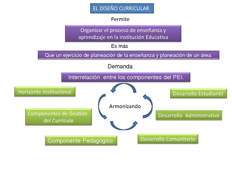 diseño curricular - Buscar con Google   Planeación de curriculum ...
