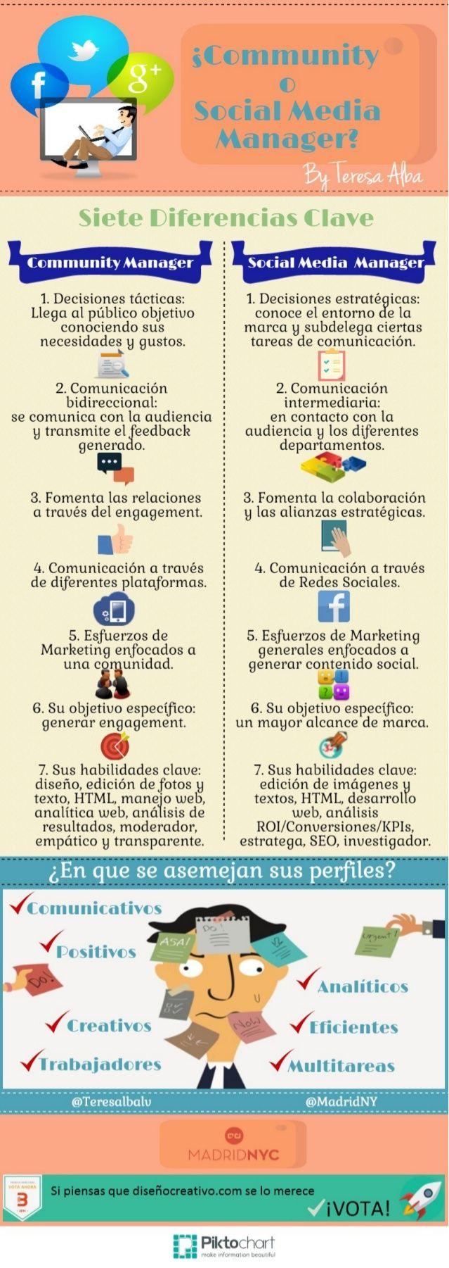 7 diferentas entre #CommunityManager y #SocialMedia Manager. Mezclados y algo revueltos en los tiempos que corren, pero 2 posiciones bien diferenciadas. #Infografía