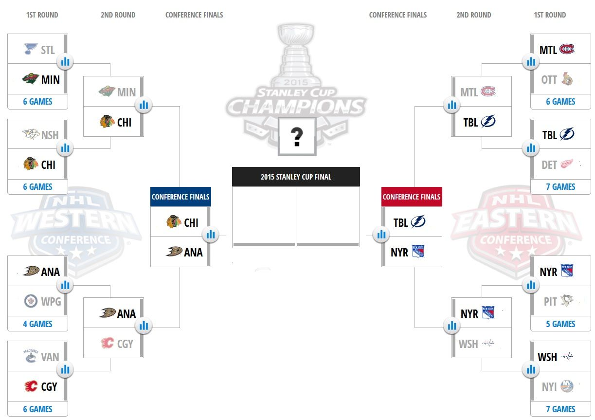 Stanley Cup Playoffs Bracket And Scores Nhl Playoffs Stanley Cup Playoffs Playoffs