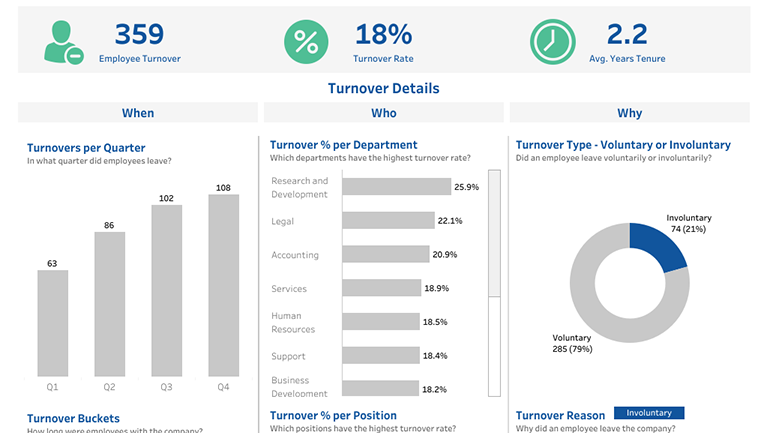 Viz of the Day in 2020 Employee turnover, Turnovers