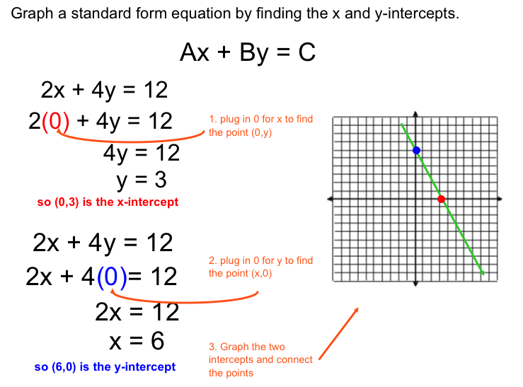 Algebra Formulas by Color Posters - Graphic Organizer - Cerca con ...