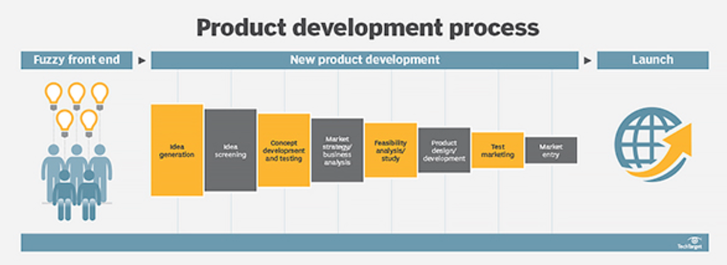 Image result for product development New product