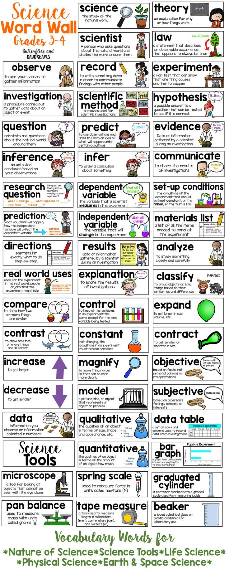 Science word wall for grades 3 4 homeschool curriculum for Words for soil