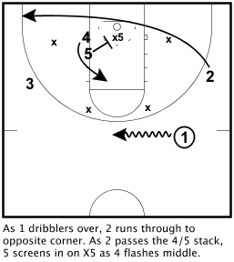 Zone Offense 2 Stack Overload
