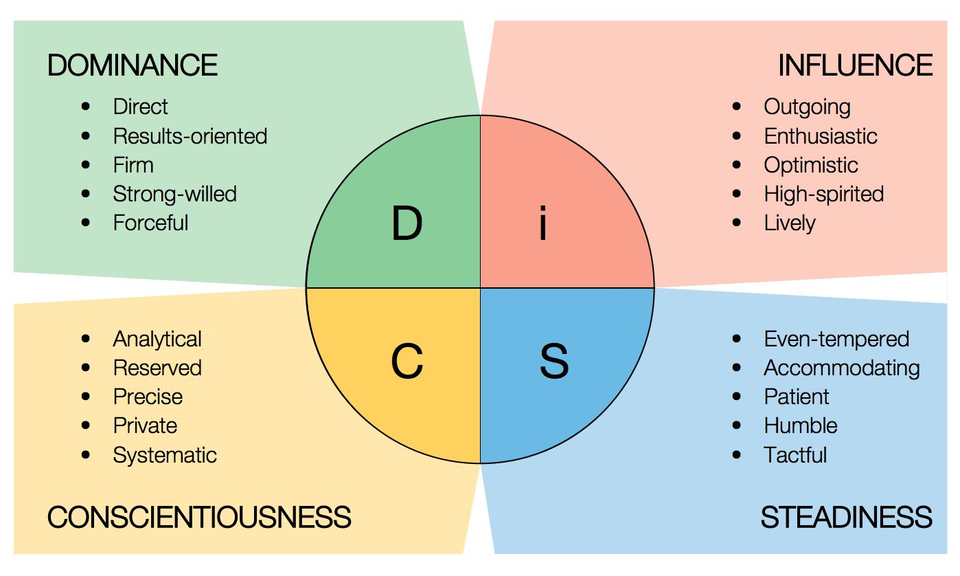 While diversity of personality styles can be an asset to a