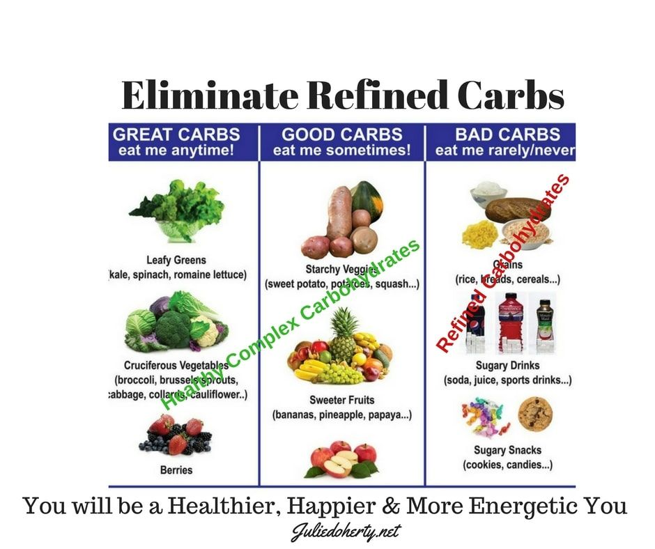 how to eliminate carbs from diet